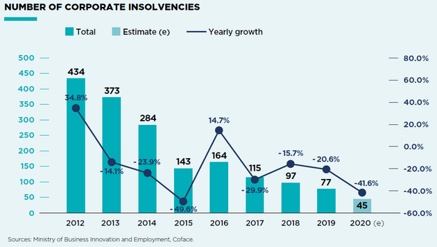 Insolvency trend - New zealand